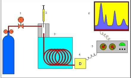 Um breve histórico e descrição do uso da cromatografia gasosa como ferramenta analítica para a determinação de hidrocarbonetos de petróleo
