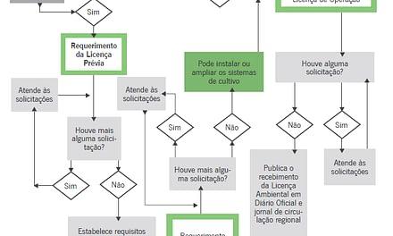 Licenciamento ambiental na carcinicultura