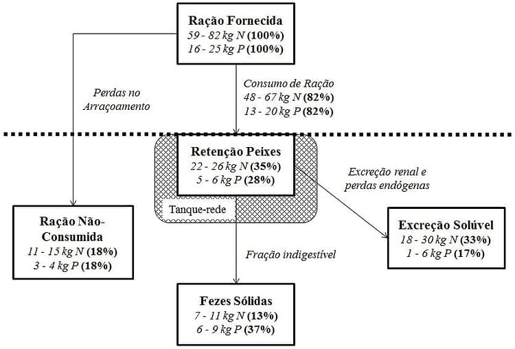 estimativa de fluxo carga organica
